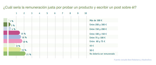 Estudio blogs remuneración por escribir un post