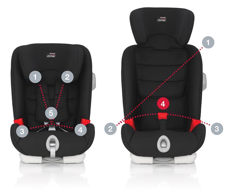 AdvansafixIISICT-sillas-de-coche-seguras-el-cuarto-punto-de-anclaje-secureguard-britax-romer-blogmodabebe